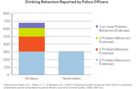 Graph of drinking behaviors reported by police officers