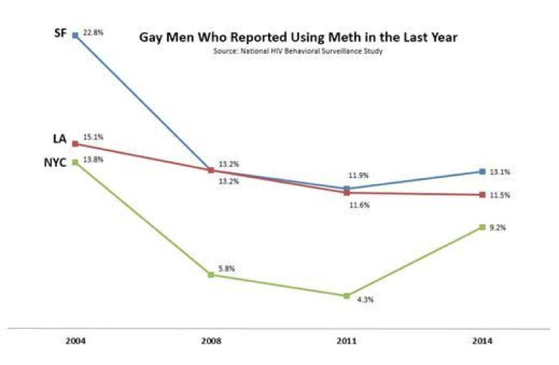 Trajectory of meth use among gay men 2015-16