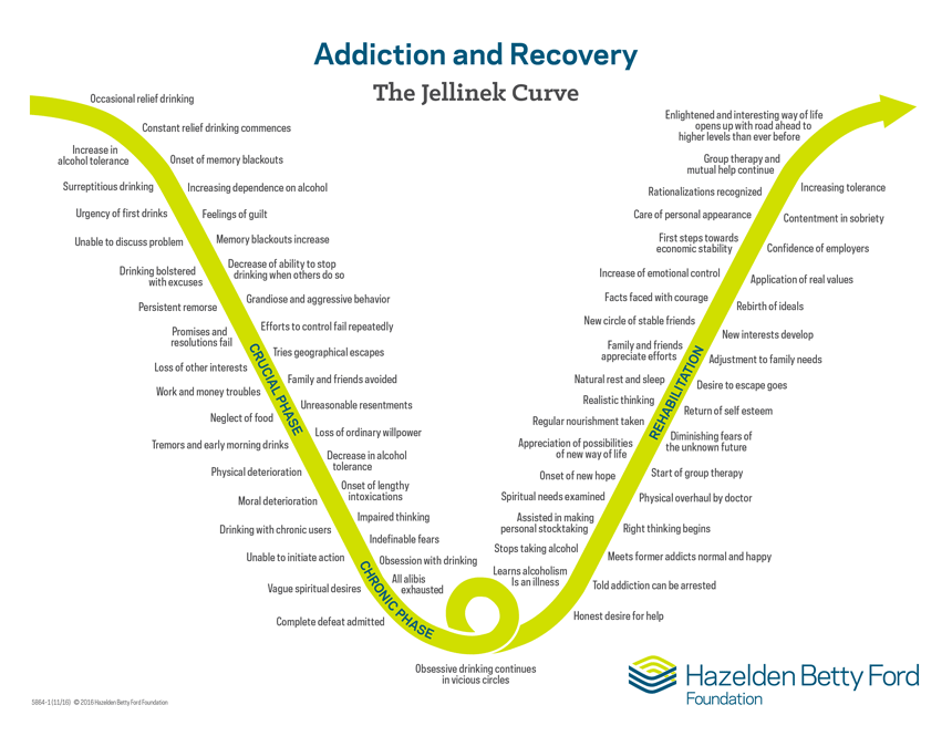 The Jellinek Curve is a chart that describes the typical phases of addiction and recovery.