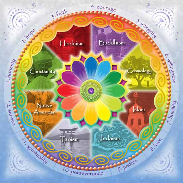 Mandala of Religious beliefs and principles