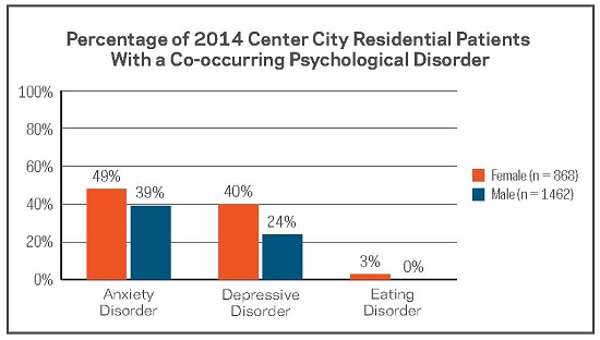 Percentage of 2014 Center City residential patients with a co-occurring psychological disorder, by gender