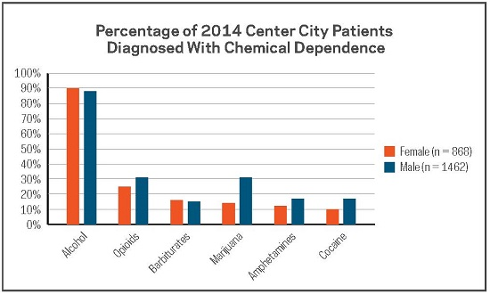 Percentage of Center City patients diagnosed with chemical dependence, by gender