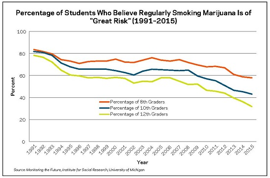 Percentage of Students Who Believe Regularly Smoking Marijuana is of Great Risk 1981-2015