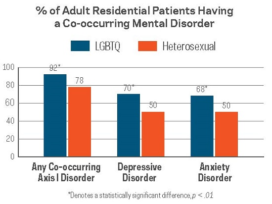 Percent of Adult Residential Patients Having a Co-occurring Mental Disorder