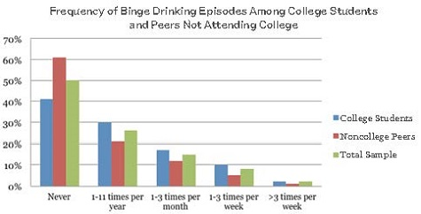 Frequency of binge Drinking Episodes Among College Students and Peers Not Attending College