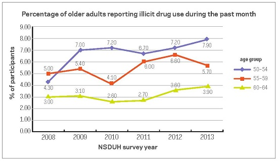Percentage of older adults reporting illicit drug use during the past month 2008-2013