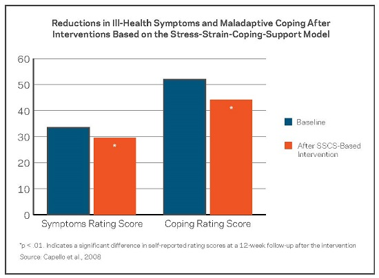 Reductions in Ill-Health Symptoms and Maladaptive Coping After Interventions Based on the Stress-Strain-Coping-Support Model