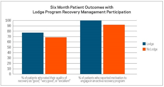 Six Month Patient Outcomes with Lodge Program Recovery Management Participants