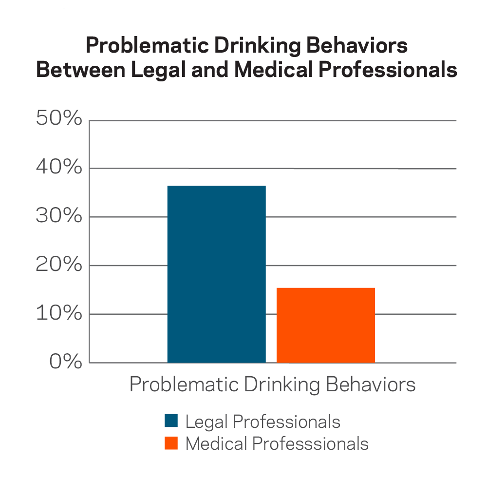 Problem Drinking Behavior in Legal vs. Medical Professionals