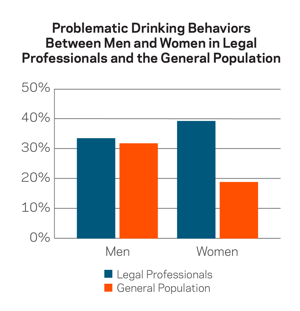 Problem Drinking Behaviors Men vs. Women in Legal Profession and General Population