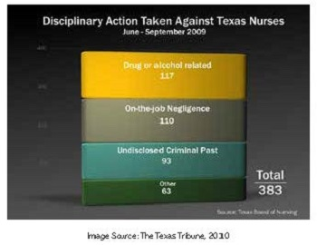 Disciplinary Action Taken Against Texas Nurses June-September 2009