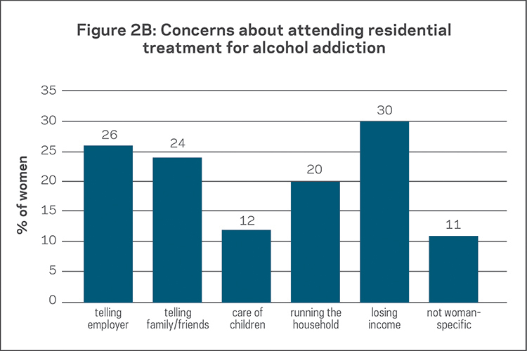 Women Concerns Residential Addiction Treatment