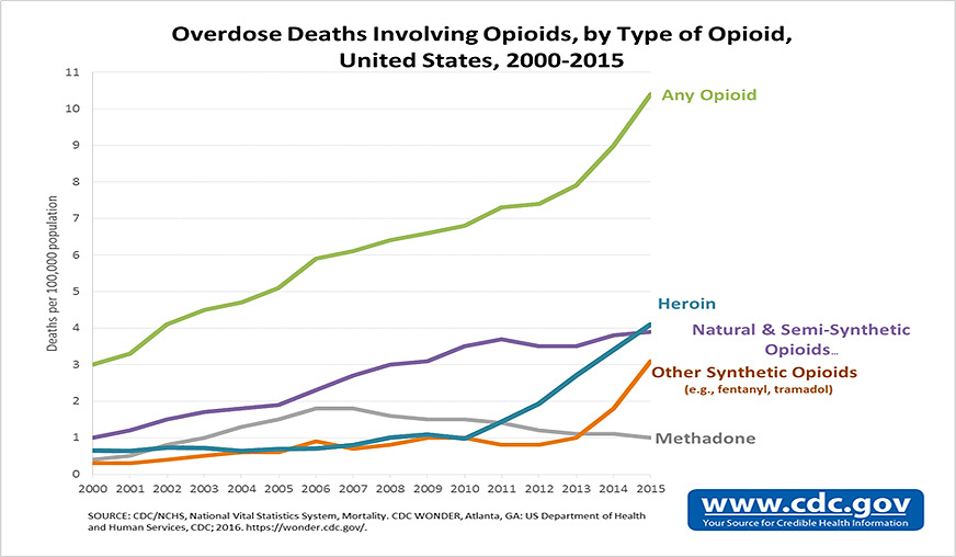 Overdose Deaths Involving Opioids Chart
