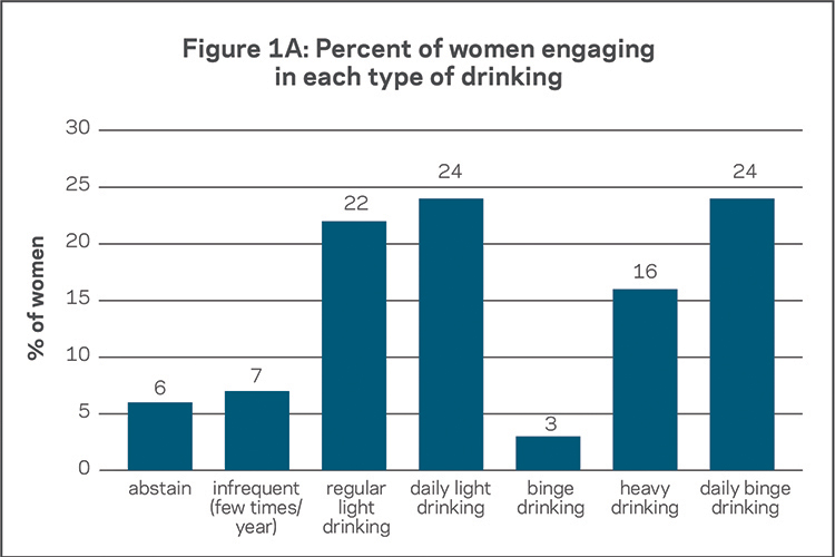 Percent of women type of drinking
