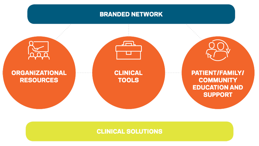Patient Care Network