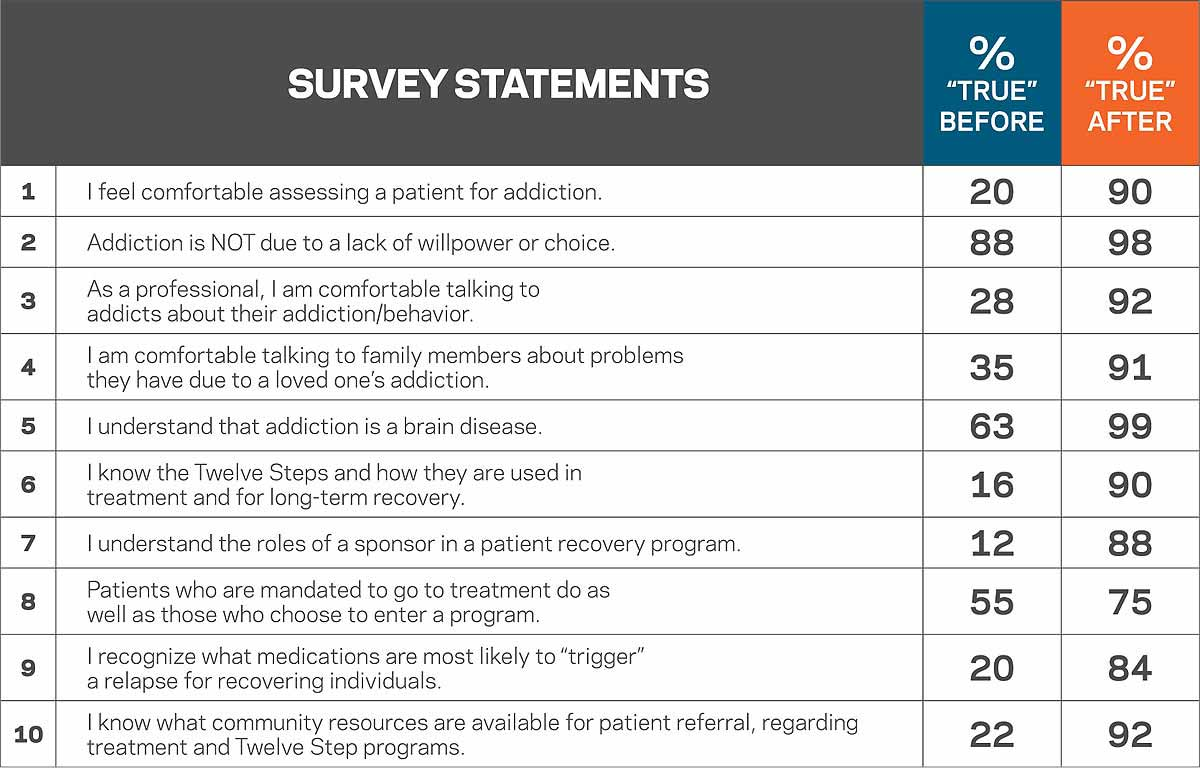 Survey Statements MedEd 2017