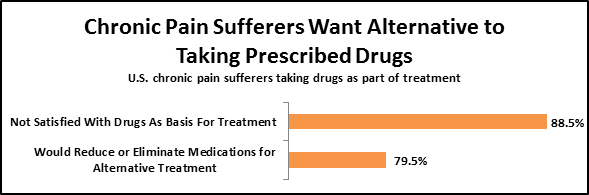Chronic Pain Sufferers Want Alternative to Taking Prescribed Drugs