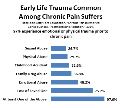 Early Life Trauma Common Among Chronic Pain Suffers Chart